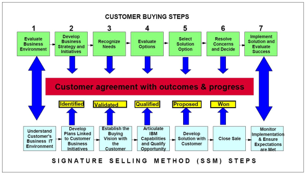 Signature selling method - all steps | Business | Pinterest