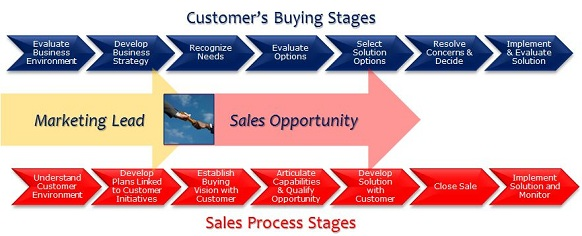 Steps Of The Car Sales Process