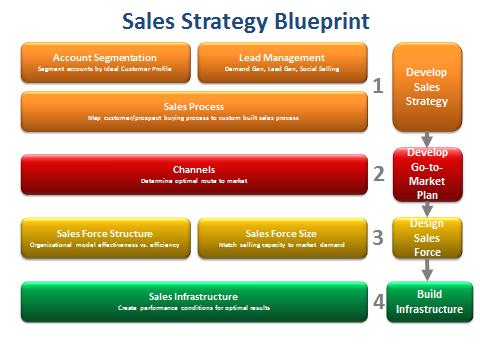 stages in the execution of a sales order Defining stages under opportunities june 2009 order as with stages we also customize reports grouped first by fiscal period and then by stage, so our sales.
