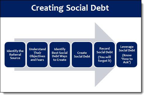 create social debt