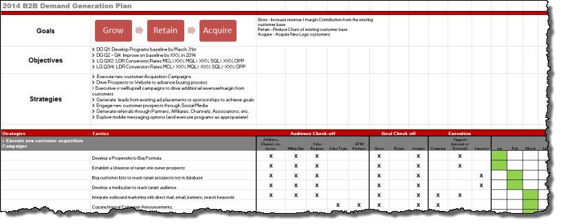 Marketing strategy plan template car interior design for Demand generation plan template
