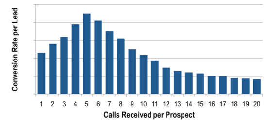 calls received per prospect