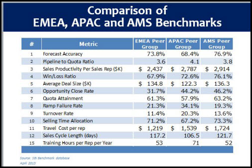 sales benchmarks