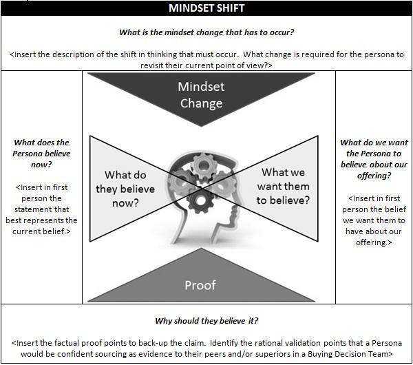 Content Marketing Mindset Shift Visual Expanded