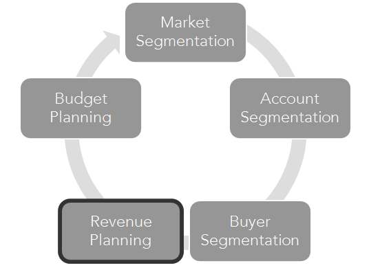 are you ready for the annual sales planning process customerthink