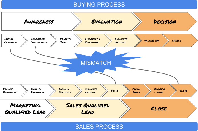 building the sales process This means that entrepreneurs must devote more time and effort to credibility-building activities during the sales process than would otherwise be necessary because of these complicating factors, successful b2b technology sales depend heavily on your company's capacity to build and maintain personal trust.