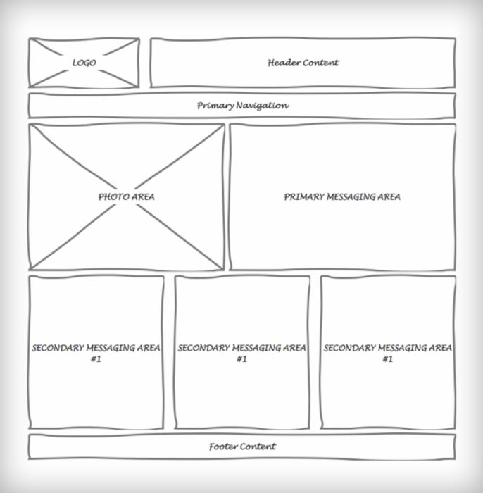How to make useful website wireframes tutorial for Draw website layout online