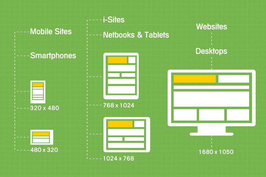 Responsive Web Design Because One Size Does Not Fit All