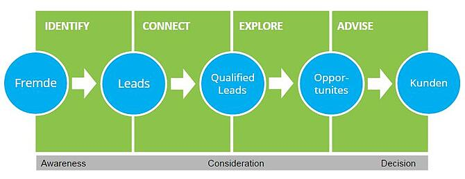 Inbound Sales Prozess
