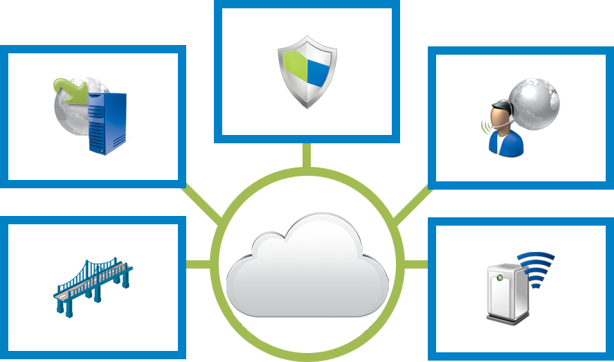 Cloud enabled Video Managed Services