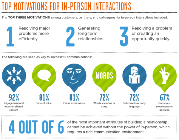 Cisco In-Person Infographic Top Motivators