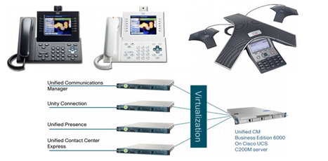 Cisco BE6000 Medium sized Business Collaboration Solution