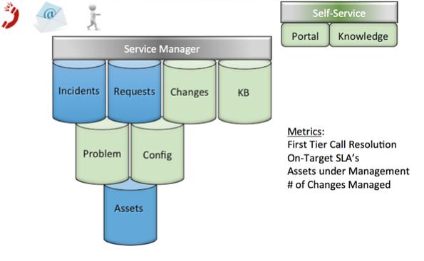 Service_Management_at_10.00.03_AM
