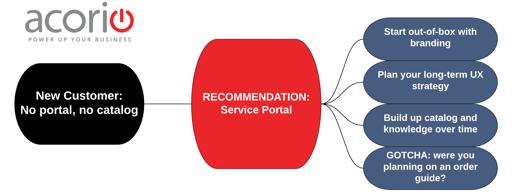Acorio-_CMS_or_Service_Portal_-_CMS_vs_SP_1_copy.png