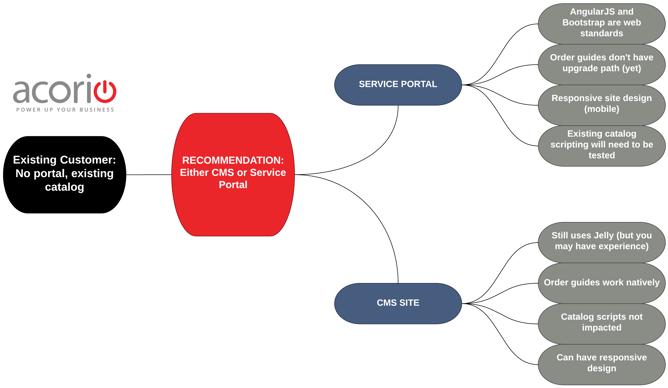The Helsinki Dilemma: CMS or Service Portal?