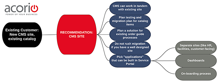 CMS_or_Service_Portal3.png