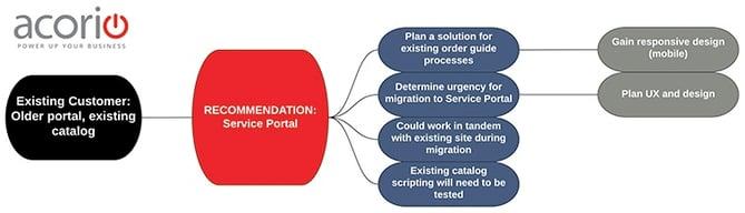 CMS_or_Service_Portal_V2.jpg