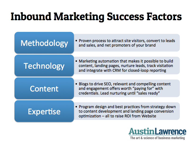 The critical success factors for their companies marketing essay