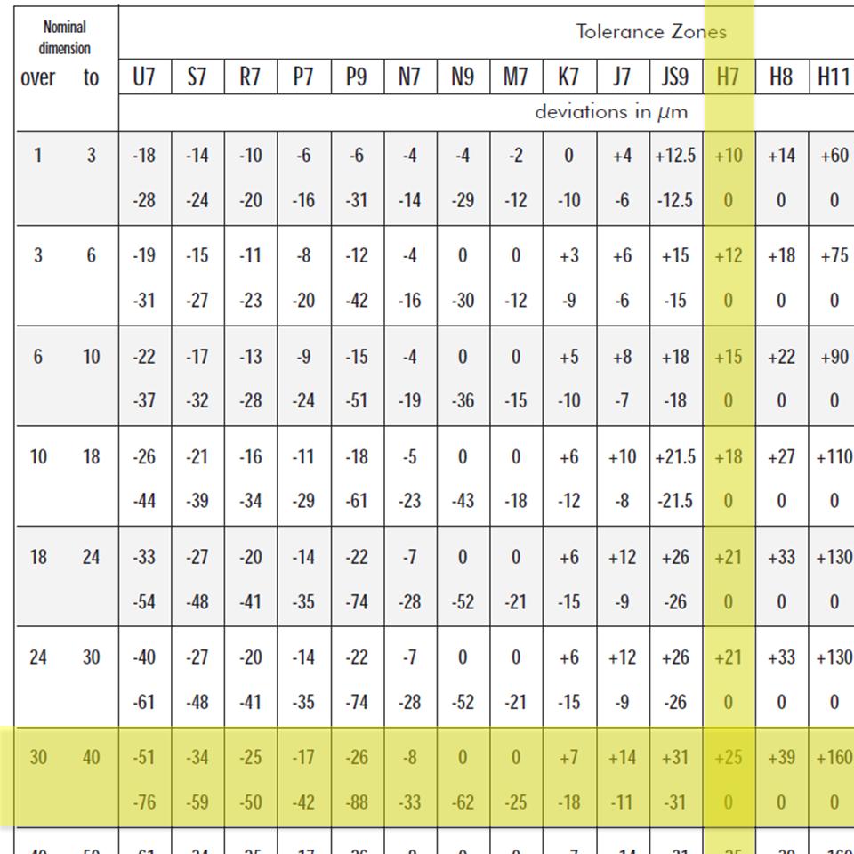 Coupling Technology Blog Bore Tolerance Png 294x294 Fit Chart