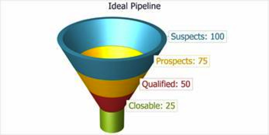 Should You Restage Your Sales Pipeline?