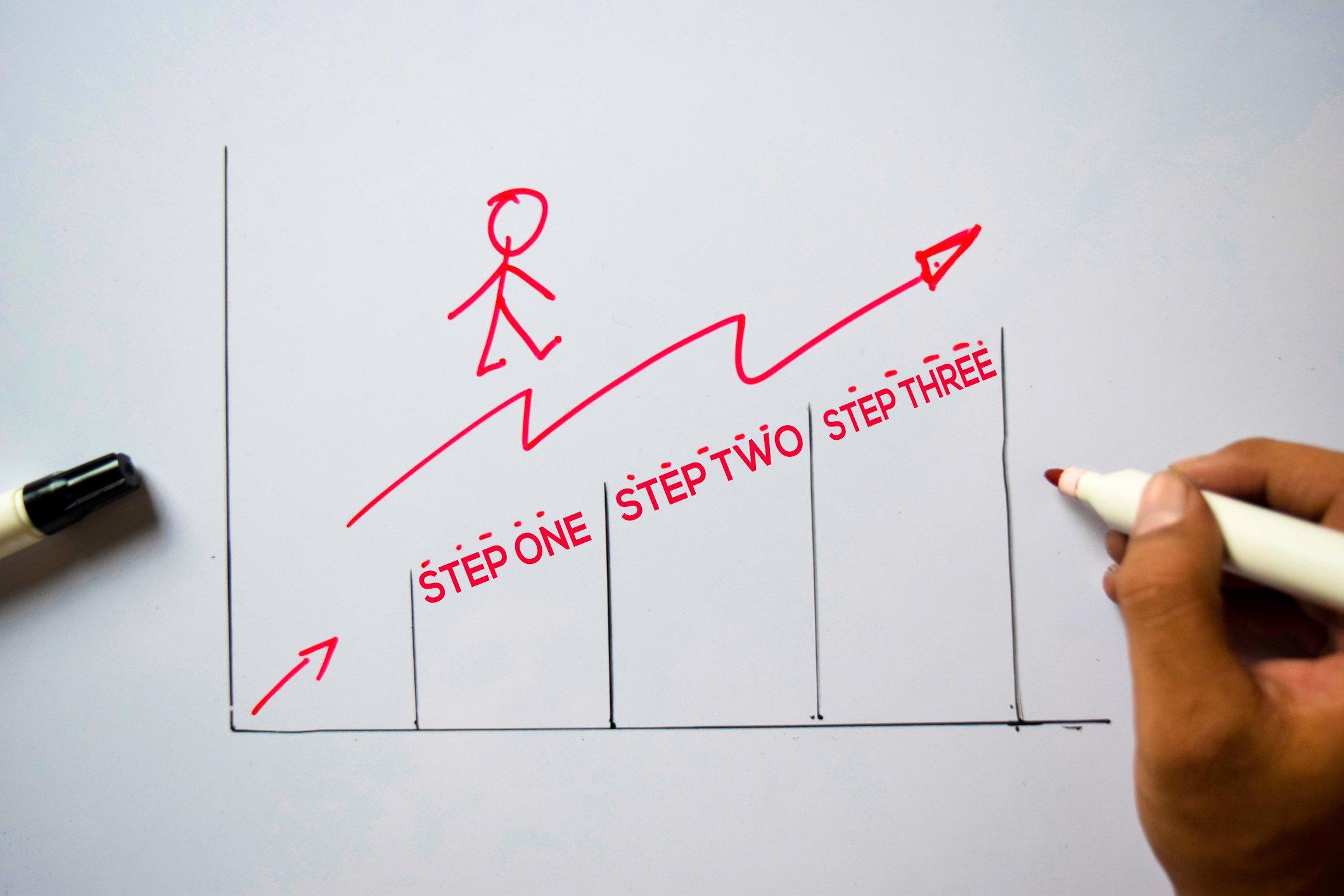 3-steps