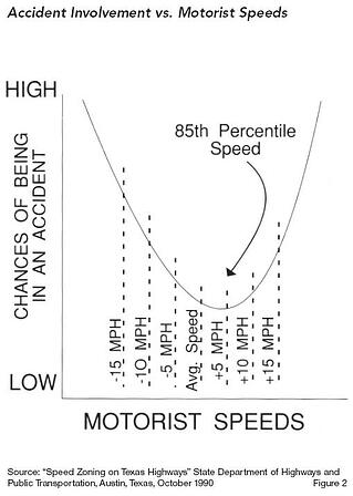 85th-percentile-speed-limits
