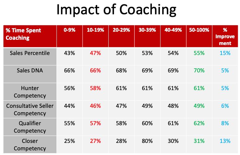 Impact of Coaching-1