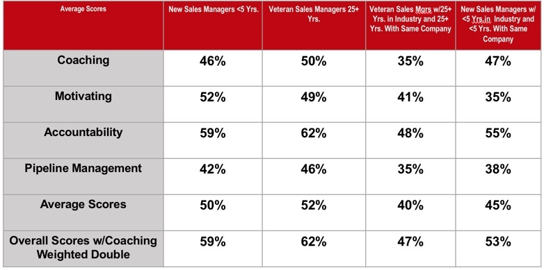 best-worst-sales-managers