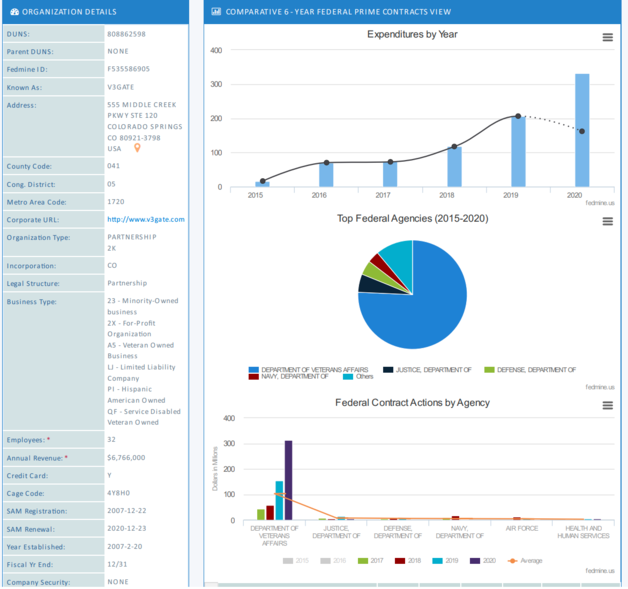 Graphs from V3GATE Fedmine Company Profile
