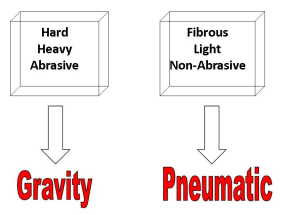 gravity vs pneumatic discharge graphic