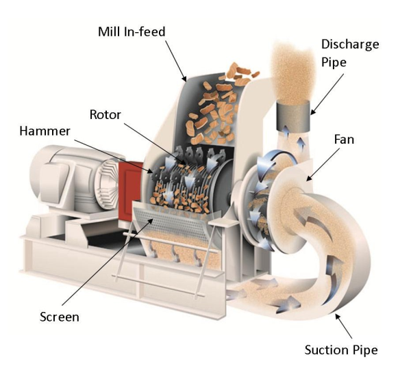 pneumatic discharge hammer mill diagram