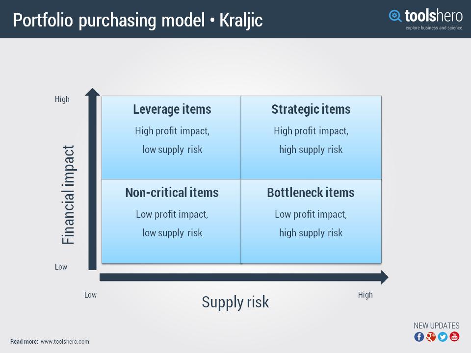 Tradecloud_Portfolio-purchasing-model-Kraljic.png