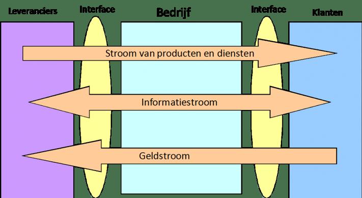 Tradecloud_jackvlmartikel_supply_chain.png