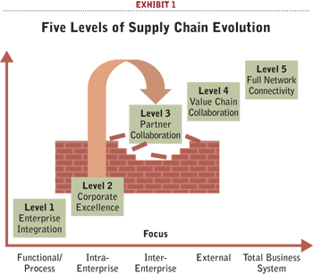 supply-chain-evolution.png