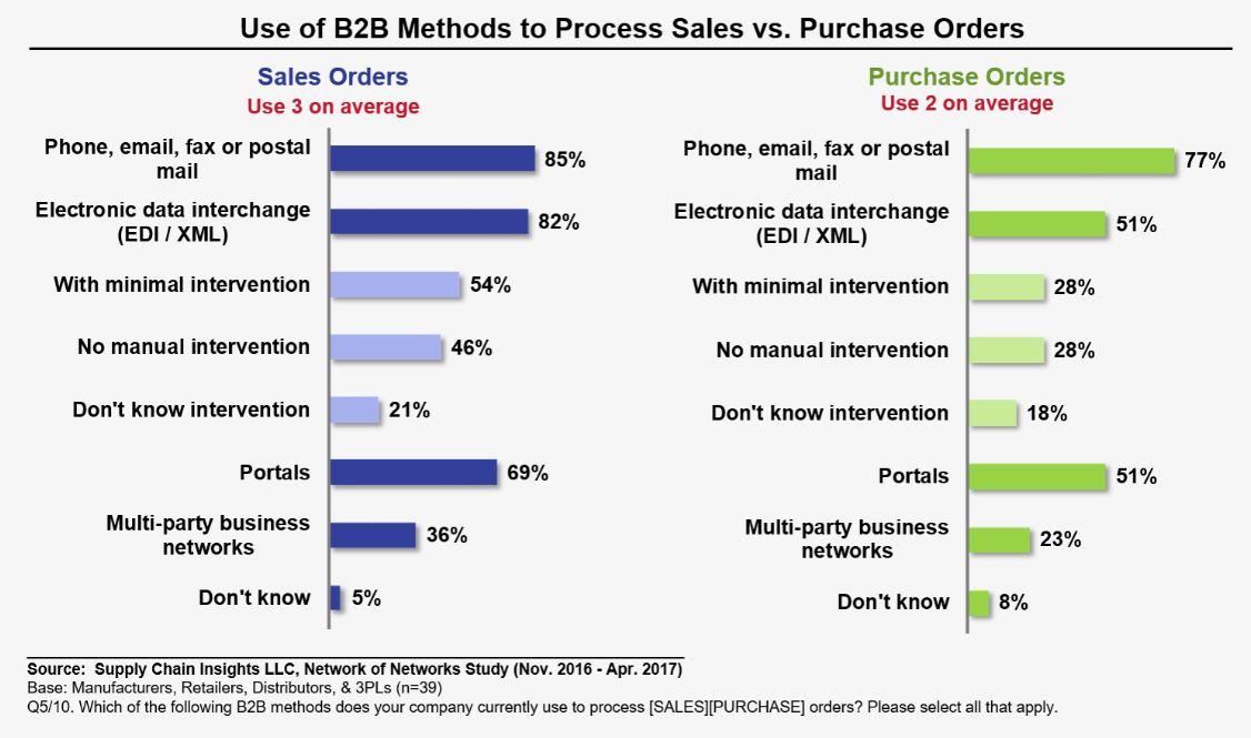 b2b-methods-by-purchase-orders-scm-tradecloud.jpg
