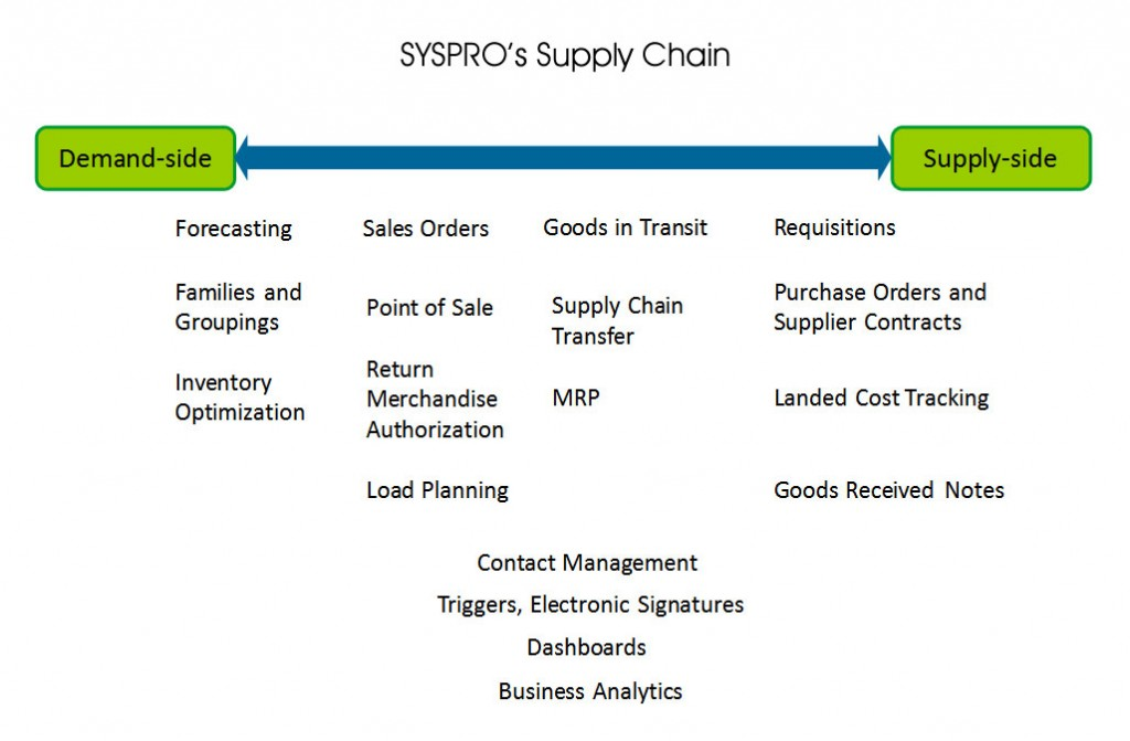 syspro_supply_chain_diagram