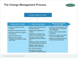 three-phases_of_change
