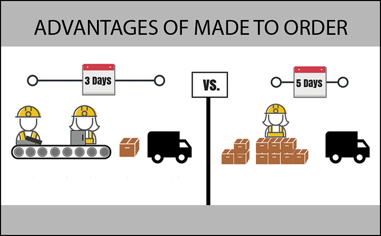 Advantages of a Made to Order Manufacturing Strategy