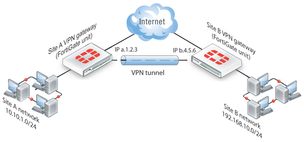 2FA for Fortinet FortiGate SSL VPN clients | Duo Security