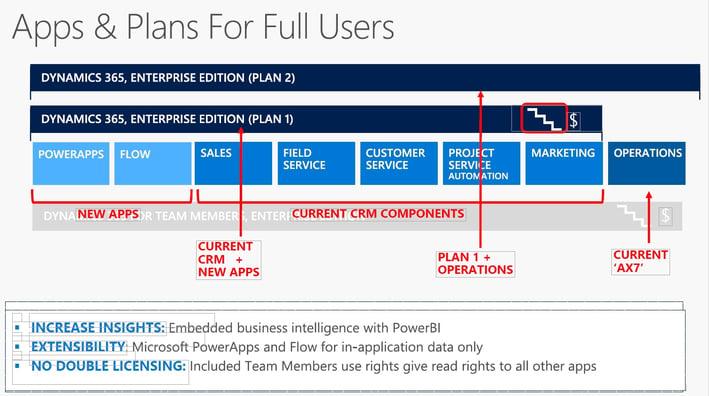 Dynamics AX7 versus Dynamics 365 Enterprise Edition