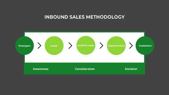 inbound sales methodology W background-1