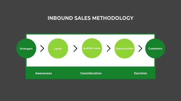 inbound sales methodology W background-1