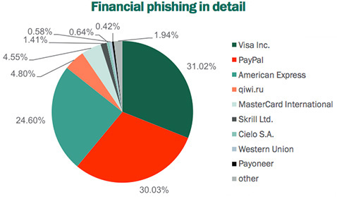 statistics and overview of phishing attacks Phishing data - attack statistics evolution of phishing attacks evolution of phishing attacks phishing and ransomware all about samsam ransomware.