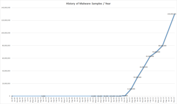 The History Of Malware Samples In Numbers