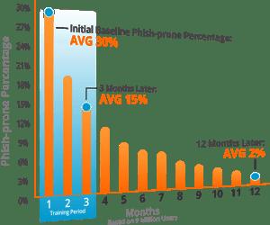 Phish Prone Percentage Chart
