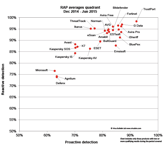 RAP_averages.png