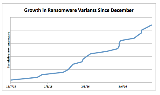 Ransomware_Growth_Q1_2016_Source_Proofpoint-1.png
