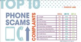 First Half 2016 Top 10 Phone Scams Revealed