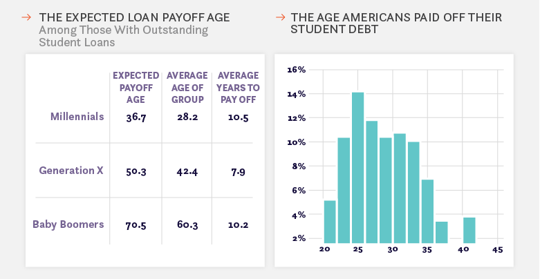 student loan debt age payoff