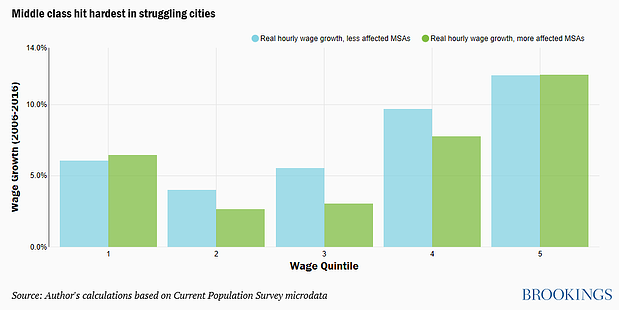 Middle class hit hardest in struggling cities